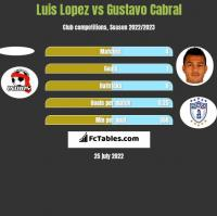 Luis Lopez vs Gustavo Cabral h2h player stats