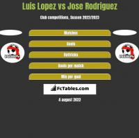 Luis Lopez vs Jose Rodriguez h2h player stats