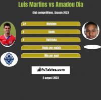 Luis Martins vs Amadou Dia h2h player stats