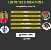Luis Martins vs Daniel Steres h2h player stats