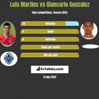 Luis Martins vs Giancarlo Gonzalez h2h player stats