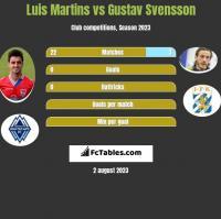 Luis Martins vs Gustav Svensson h2h player stats