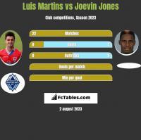Luis Martins vs Joevin Jones h2h player stats