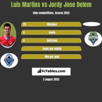 Luis Martins vs Jordy Jose Delem h2h player stats