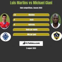 Luis Martins vs Michael Ciani h2h player stats