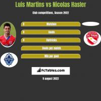 Luis Martins vs Nicolas Hasler h2h player stats