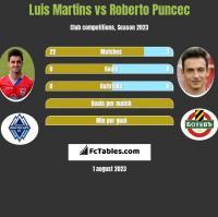 Luis Martins vs Roberto Puncec h2h player stats
