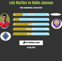 Luis Martins vs Robin Jansson h2h player stats