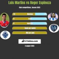 Luis Martins vs Roger Espinoza h2h player stats