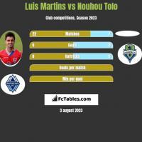 Luis Martins vs Nouhou Tolo h2h player stats