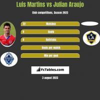 Luis Martins vs Julian Araujo h2h player stats