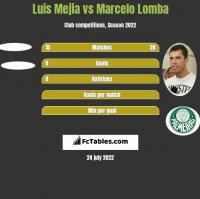 Luis Mejia vs Marcelo Lomba h2h player stats