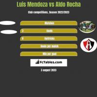 Luis Mendoza vs Aldo Rocha h2h player stats