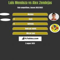 Luis Mendoza vs Alex Zendejas h2h player stats