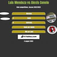 Luis Mendoza vs Alexis Conelo h2h player stats