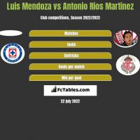 Luis Mendoza vs Antonio Rios Martinez h2h player stats