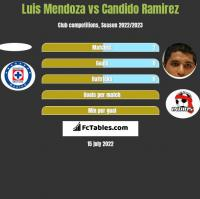 Luis Mendoza vs Candido Ramirez h2h player stats