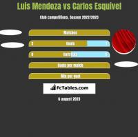 Luis Mendoza vs Carlos Esquivel h2h player stats