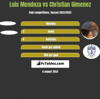 Luis Mendoza vs Christian Gimenez h2h player stats