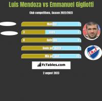 Luis Mendoza vs Emmanuel Gigliotti h2h player stats