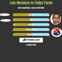 Luis Mendoza vs Felipe Pardo h2h player stats