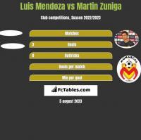 Luis Mendoza vs Martin Zuniga h2h player stats