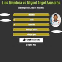 Luis Mendoza vs Miguel Angel Sansores h2h player stats