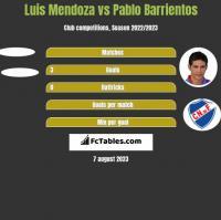 Luis Mendoza vs Pablo Barrientos h2h player stats