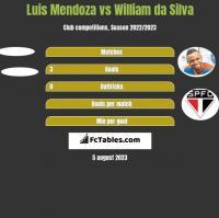 Luis Mendoza vs William da Silva h2h player stats