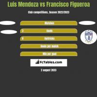 Luis Mendoza vs Francisco Figueroa h2h player stats