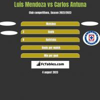 Luis Mendoza vs Carlos Antuna h2h player stats