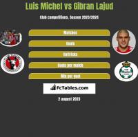 Luis Michel vs Gibran Lajud h2h player stats