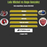 Luis Michel vs Hugo Gonzalez h2h player stats