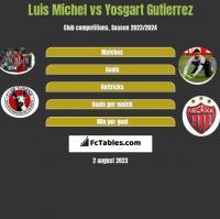 Luis Michel vs Yosgart Gutierrez h2h player stats