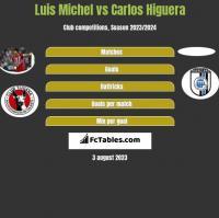 Luis Michel vs Carlos Higuera h2h player stats