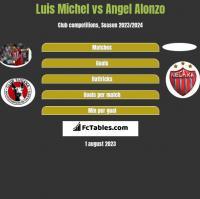Luis Michel vs Angel Alonzo h2h player stats