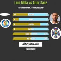 Luis Milla vs Aitor Sanz h2h player stats