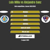 Luis Milla vs Alejandro Sanz h2h player stats