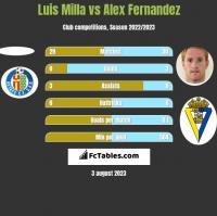 Luis Milla vs Alex Fernandez h2h player stats