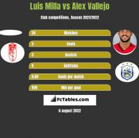 Luis Milla vs Alex Vallejo h2h player stats