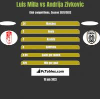Luis Milla vs Andrija Zivković h2h player stats