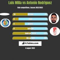 Luis Milla vs Antonio Rodriguez h2h player stats