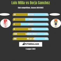 Luis Milla vs Borja Sanchez h2h player stats