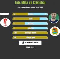 Luis Milla vs Cristobal h2h player stats