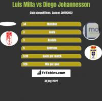 Luis Milla vs Diego Johannesson h2h player stats