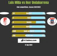 Luis Milla vs Iker Undabarrena h2h player stats