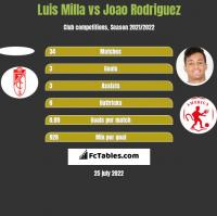 Luis Milla vs Joao Rodriguez h2h player stats