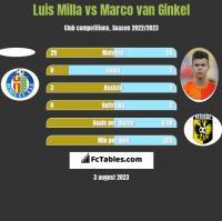 Luis Milla vs Marco van Ginkel h2h player stats