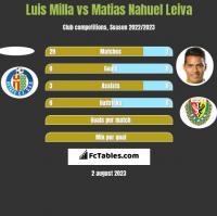 Luis Milla vs Matias Nahuel Leiva h2h player stats