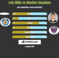 Luis Milla vs Maxime Gonalons h2h player stats